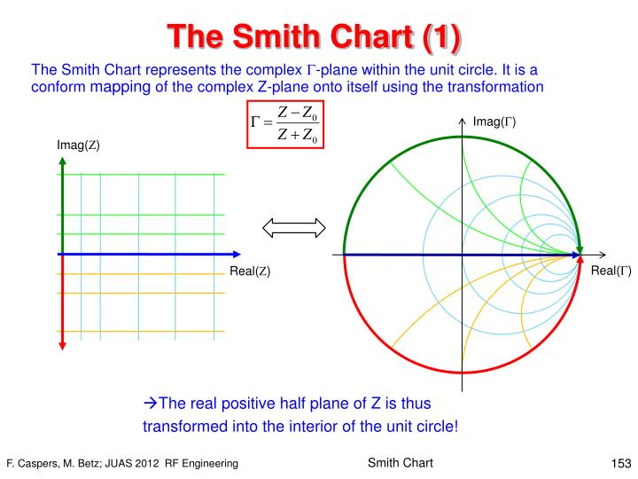The Smith Chart (1)