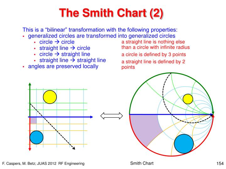 The Smith Chart (2)