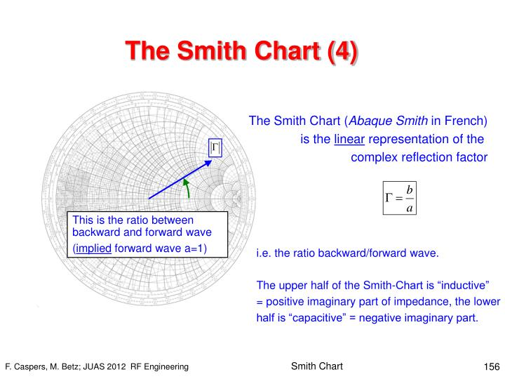 The Smith Chart (4)