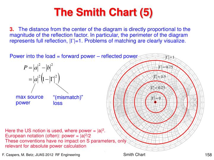 The Smith Chart (5)