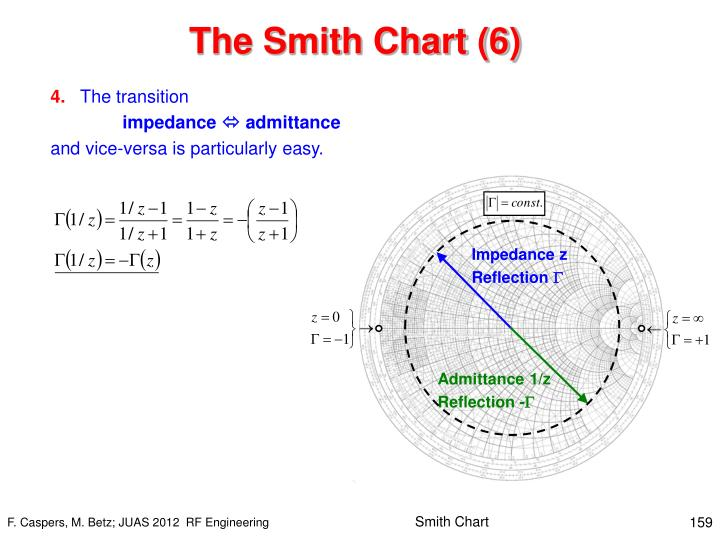 The Smith Chart (6)