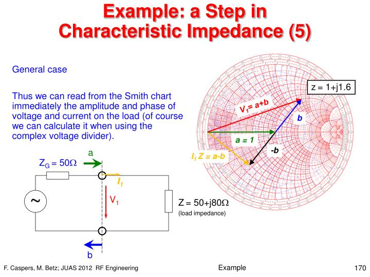 Example: a Step in Characteristic Impedance (5)