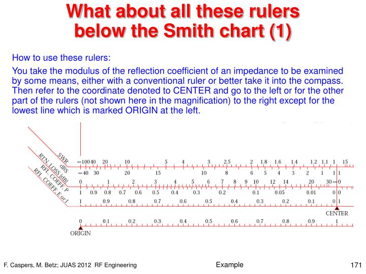What about all these rulers below the Smith chart (1)