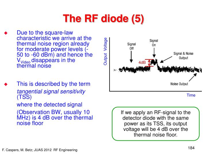 The RF diode