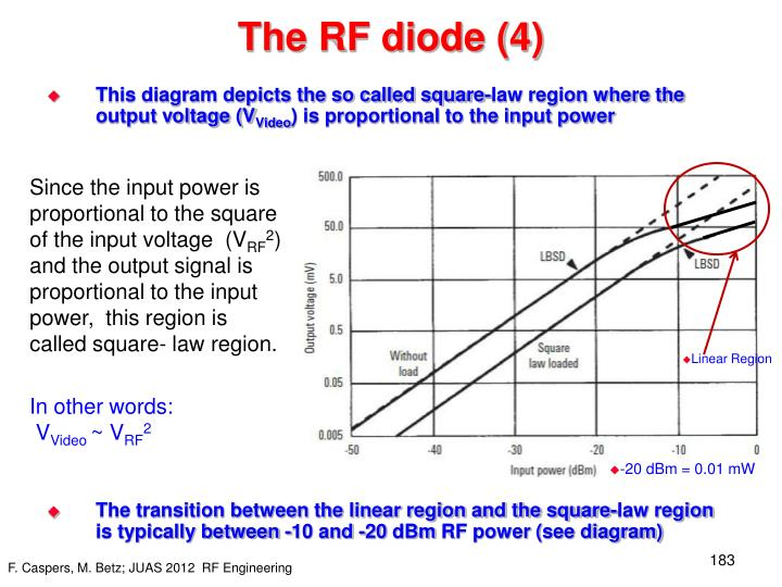 The RF diode (4)