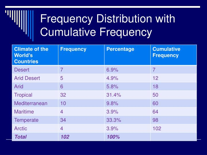 Frequency Distribution with Cumulative Frequency