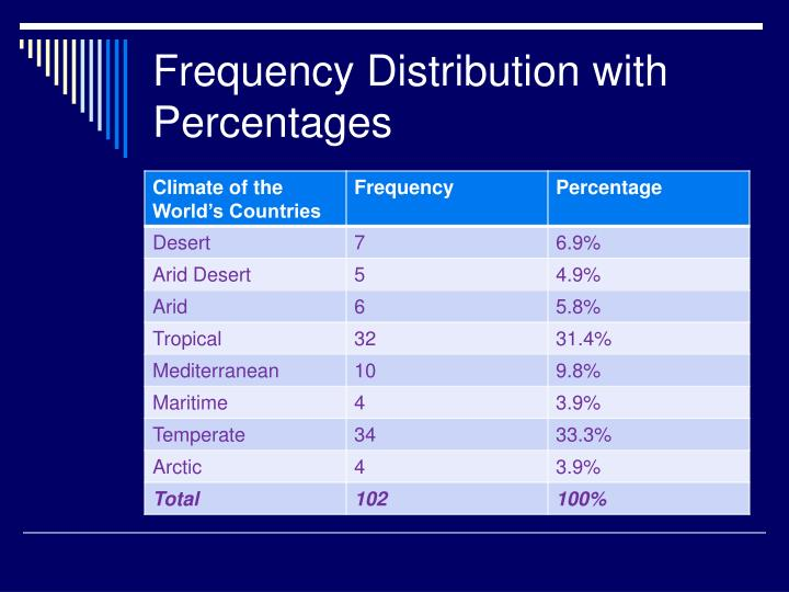 Frequency Distribution with Percentages