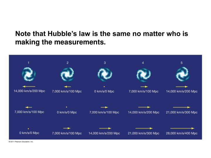 Note that Hubble's law is the same no matter who is making the measurements.