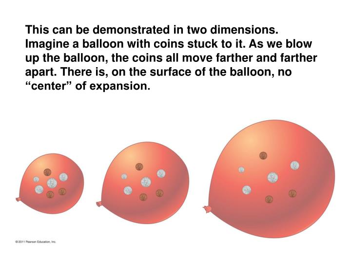 "This can be demonstrated in two dimensions. Imagine a balloon with coins stuck to it. As we blow up the balloon, the coins all move farther and farther apart. There is, on the surface of the balloon, no ""center"" of expansion."