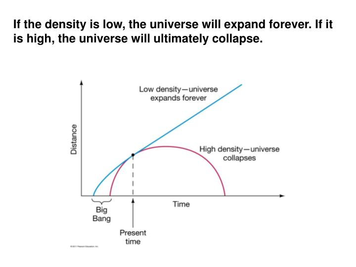 If the density is low, the universe will expand forever. If it is high, the universe will ultimately collapse.