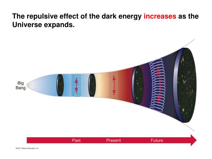 The repulsive effect of the dark energy