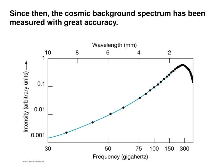 Since then, the cosmic background spectrum has been measured with great accuracy.
