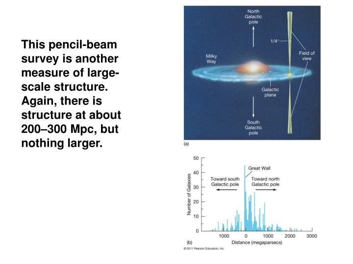 This pencil-beam survey is another measure of large-scale structure. Again, there is structure at about 200–300
