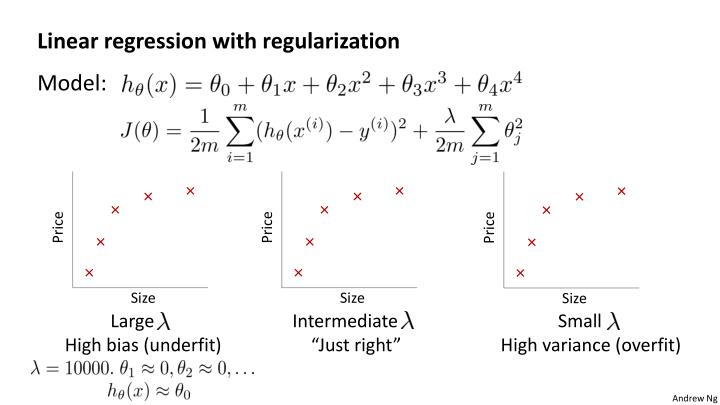 Linear regression with regularization