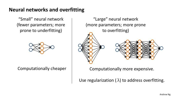 Neural networks and