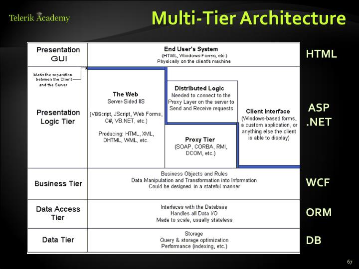 Multi-Tier Architecture