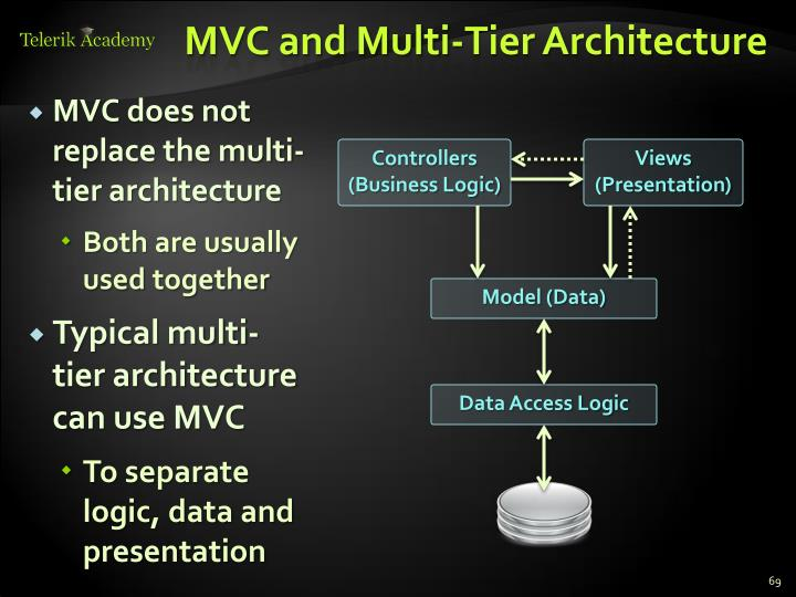 MVC and Multi-Tier Architecture