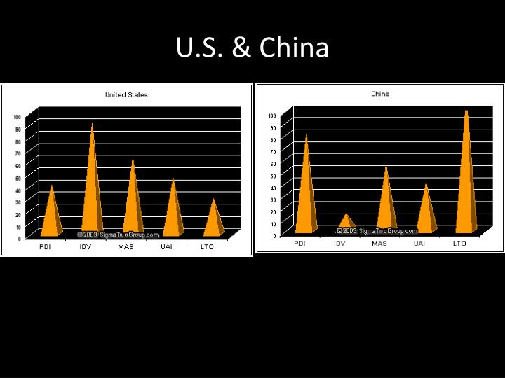 U.S. & China