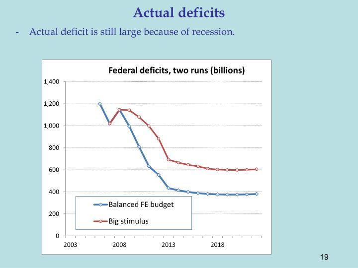 Actual deficits