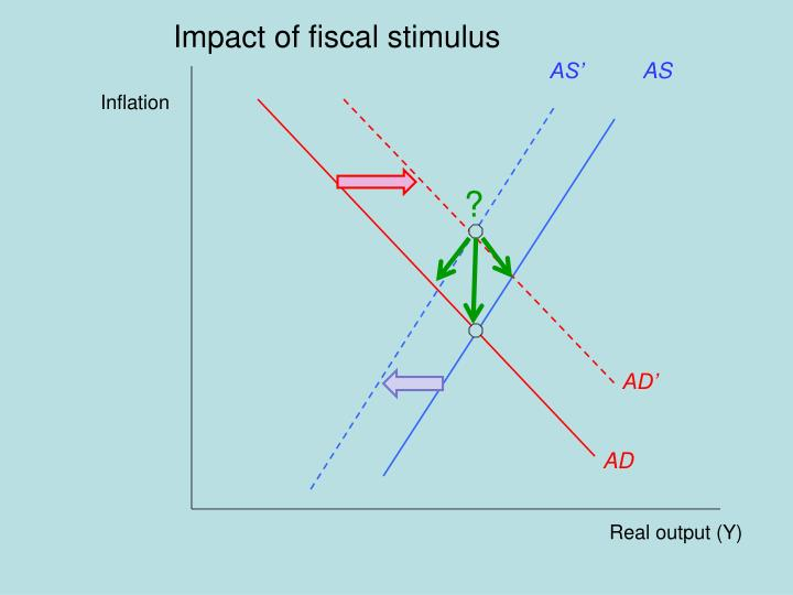 Impact of fiscal stimulus