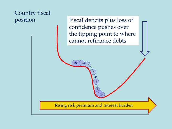 Country fiscal