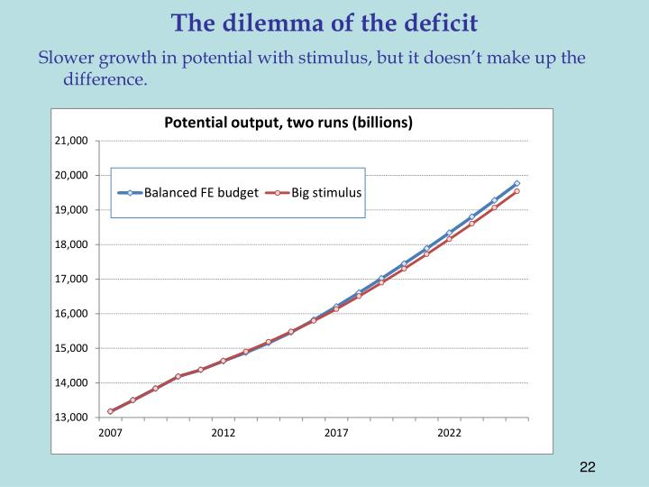 The dilemma of the deficit