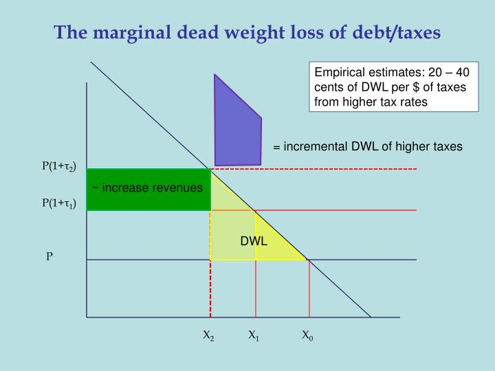 The marginal dead weight loss of debt/taxes