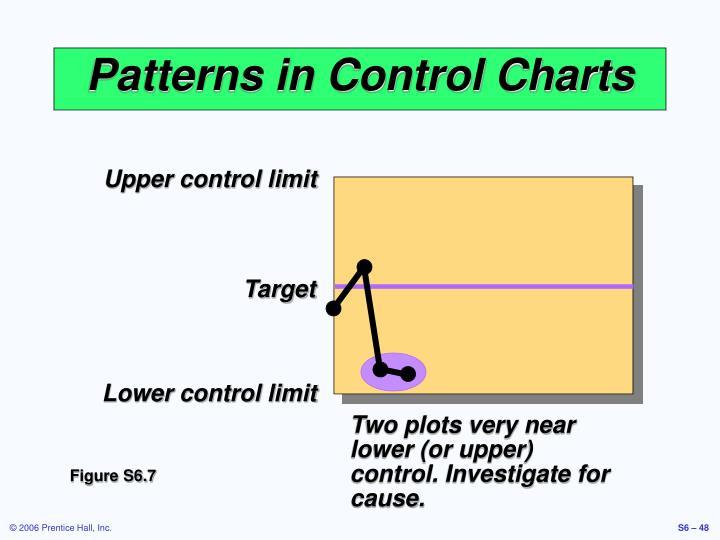 Upper control limit
