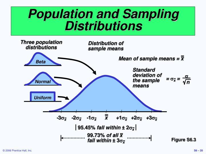Three population distributions