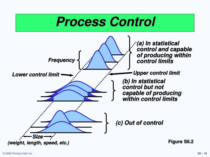 (a) In statistical control and capable of producing within control limits