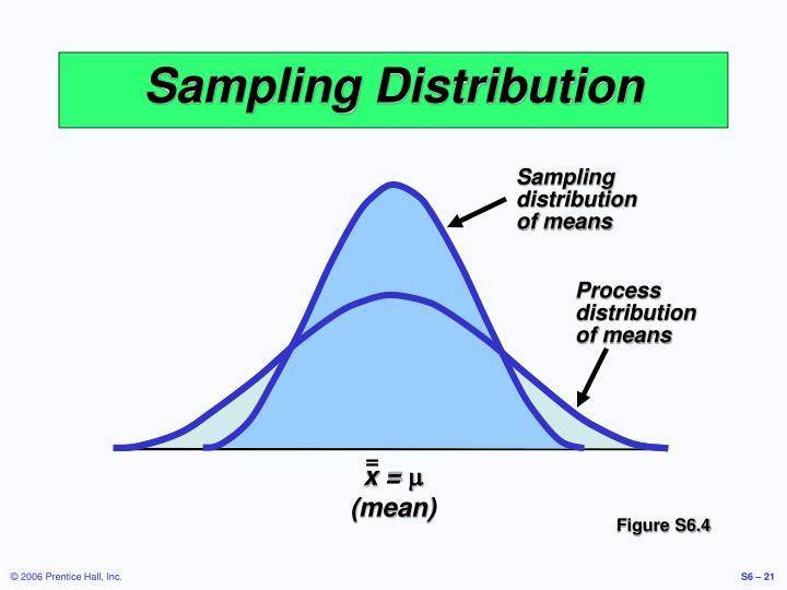 Sampling distribution of means