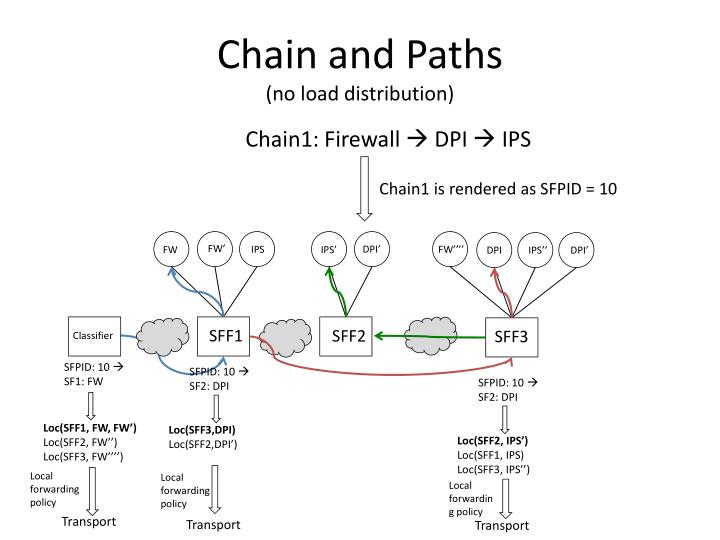 Chain and Paths