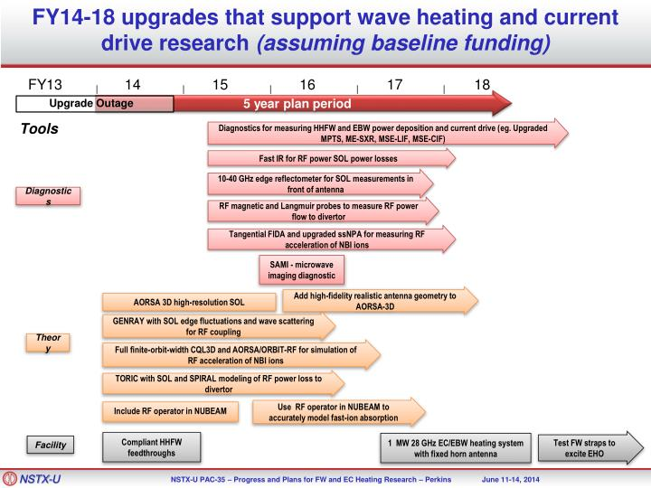FY14-18 upgrades that support wave heating and current drive research