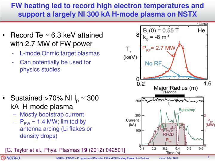 FW heating led to record high electron temperatures and support a largely NI 300 kA H-mode plasma on NSTX