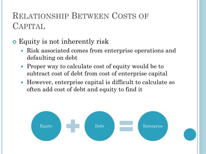 Relationship Between Costs of Capital
