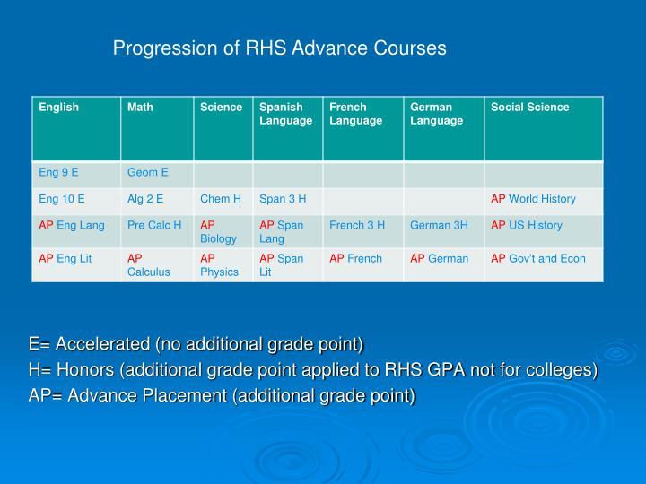 Progression of RHS Advance Courses