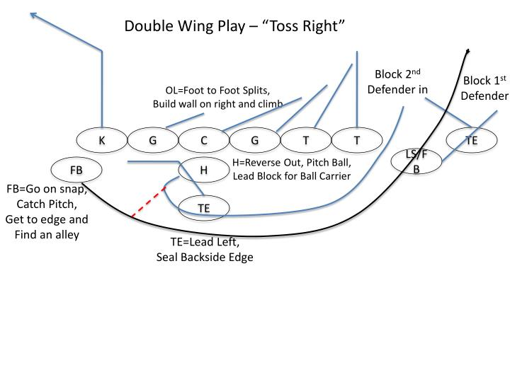 "Double Wing Play – ""Toss Right"""