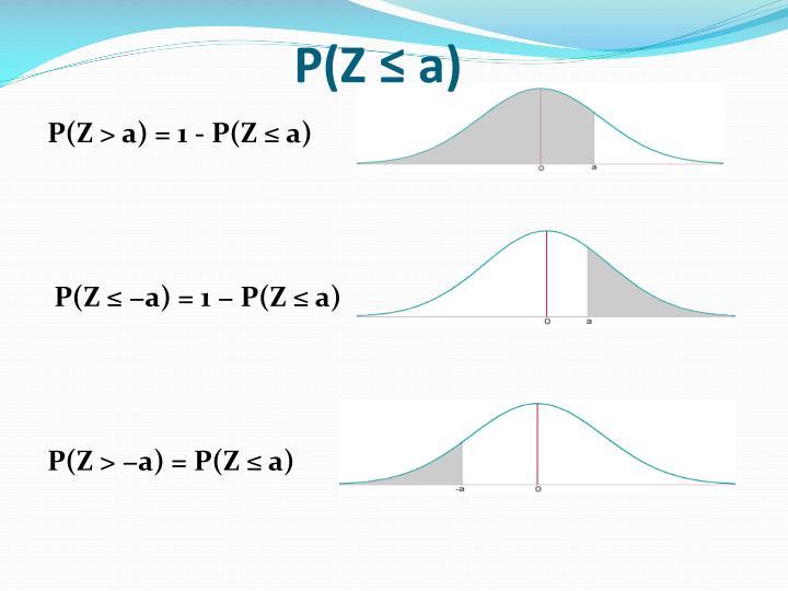 P(Z ≤ a)