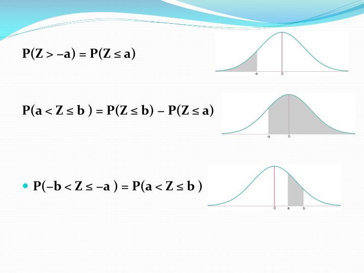 P(Z > −a) =P(Z ≤ a)