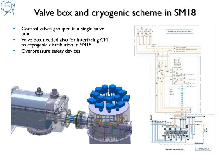Valve box and cryogenic scheme in SM18