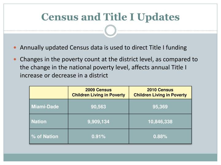 Census and Title I Updates