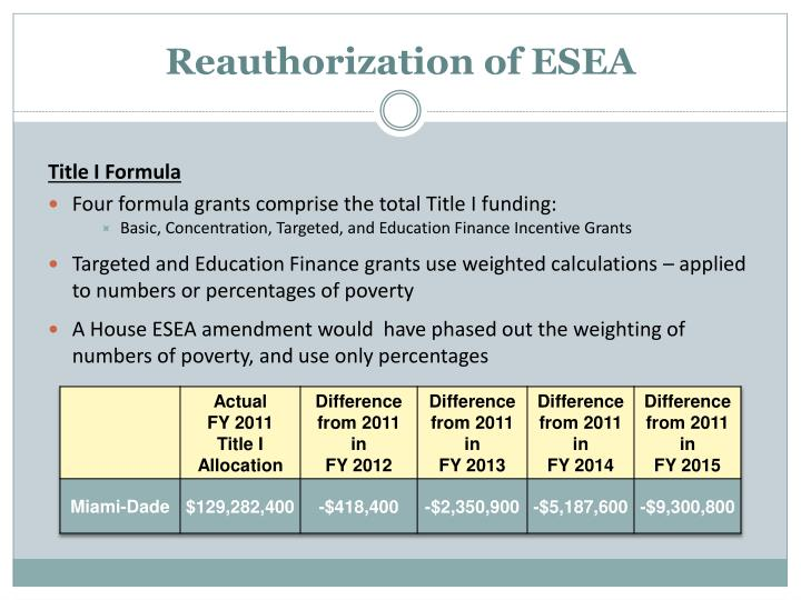 Reauthorization of ESEA