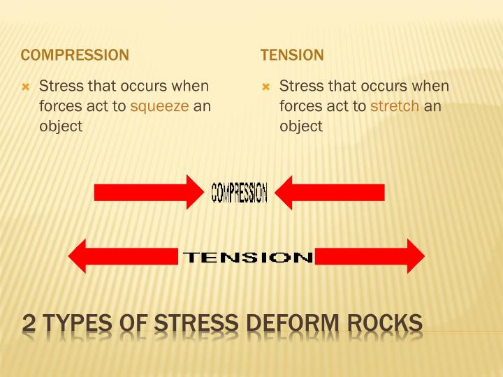 2 types of stress deform rocks