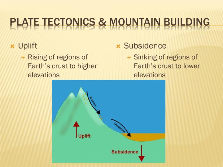 Plate tectonics & mountain building