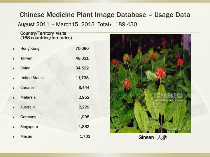 Chinese Medicine Plant Image Database – Usage Data