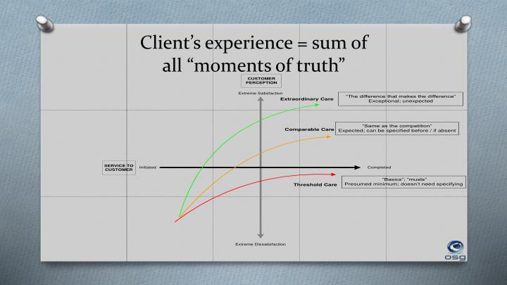 Client's experience = sum of