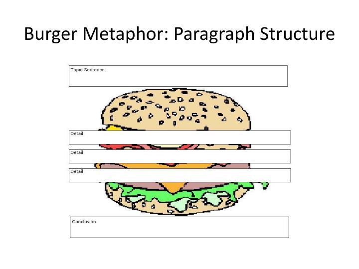 Burger Metaphor:
