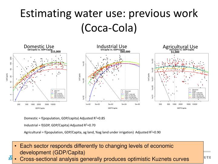 Estimating water use: previous work (Coca-Cola)