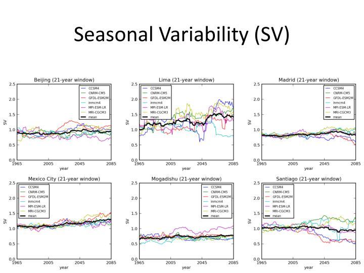 Seasonal Variability (SV)