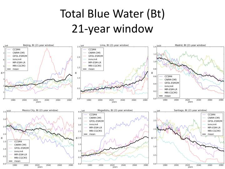 Total Blue Water (Bt)